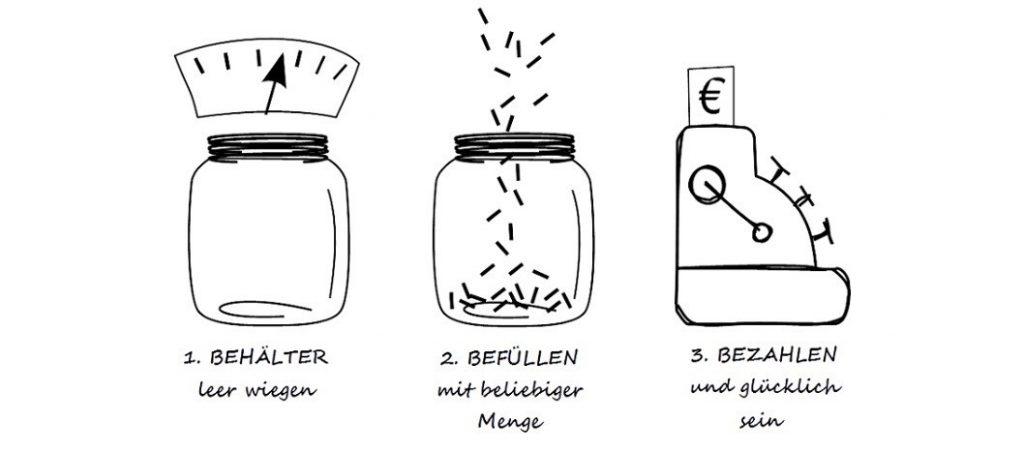 Fürst Unverpackt - Konzept - baumfrei.de - Artikelbild